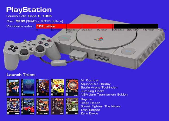 Только 8 игр доступны при запуске PlayStation